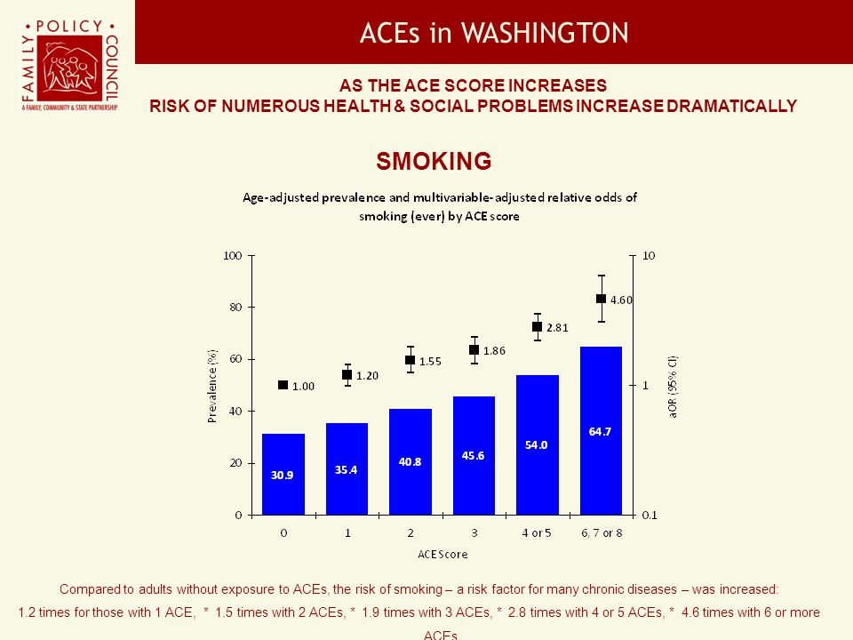 ACEs in WASHINGTON SMOKING As the ACE Score increases