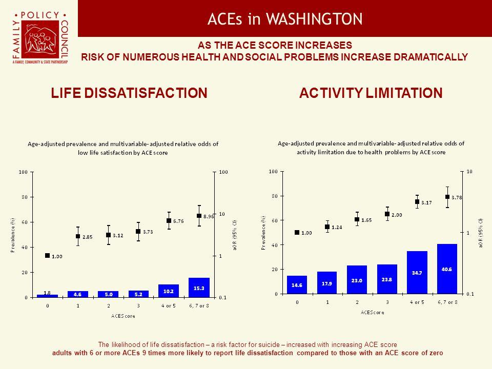 ACEs in WASHINGTON Life Dissatisfaction Activity Limitation