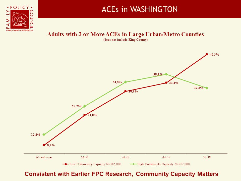 Consistent with Earlier FPC Research, Community Capacity Matters