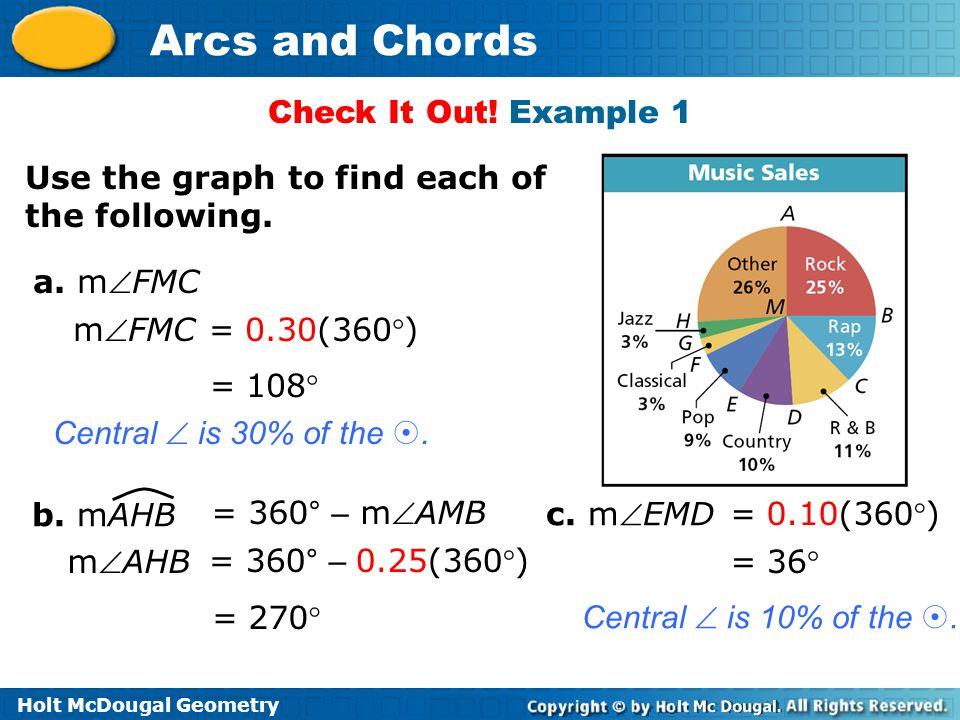 Check It Out! Example 1 Use the graph to find each of the following. a. mFMC. mFMC = 0.30(360)