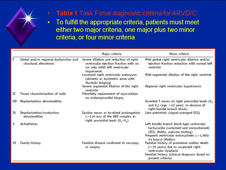 Table 1 Task Force diagnostic criteria for ARVD/C.