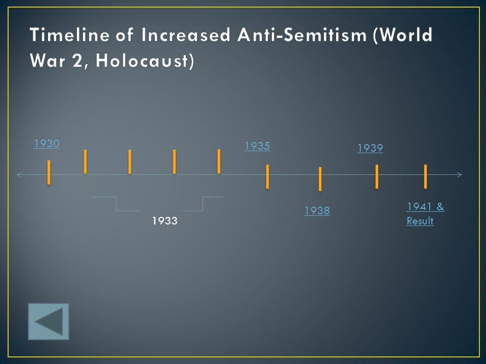 Timeline of Increased Anti-Semitism (World War 2, Holocaust)