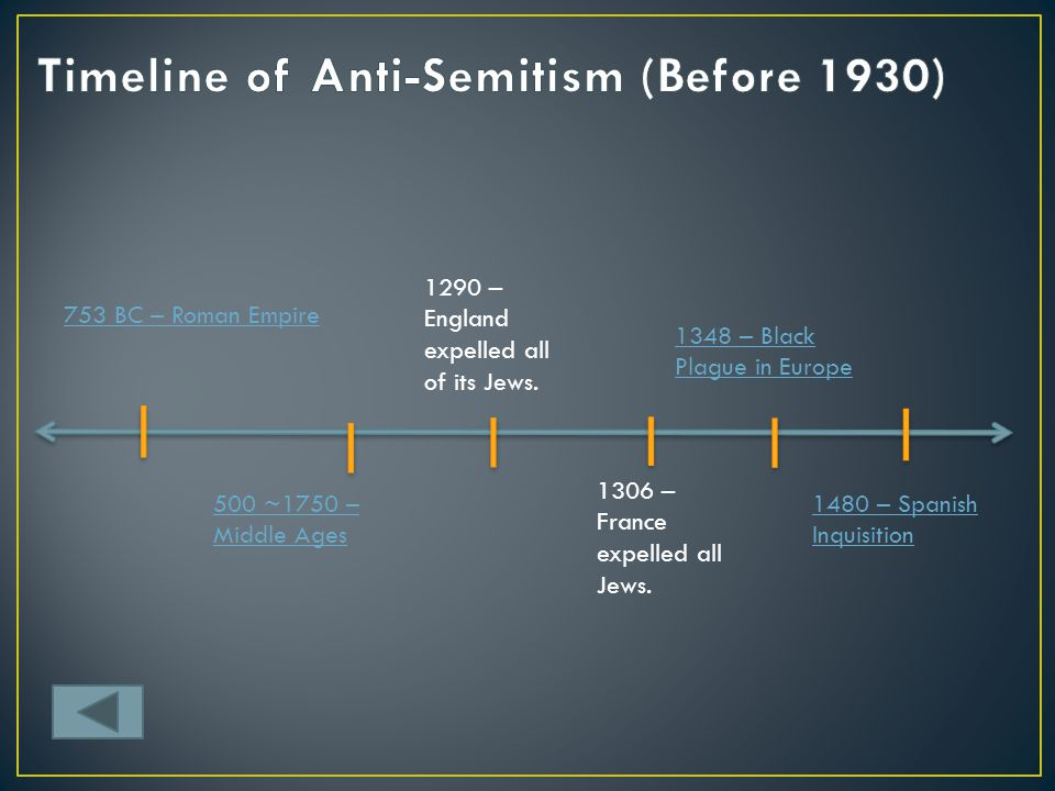 Timeline of Anti-Semitism (Before 1930)