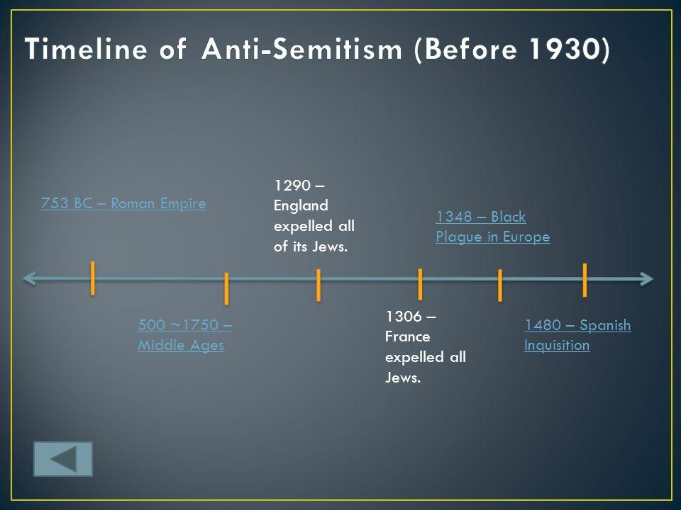 Timeline of Anti-Semitism (Before 1930)