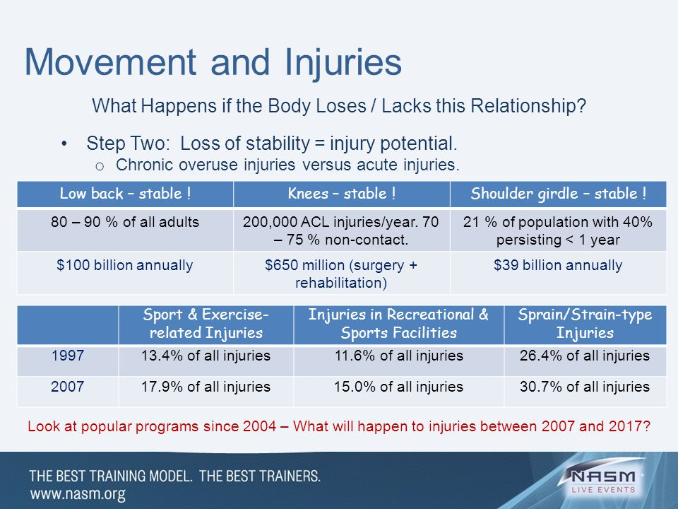 Movement and Injuries What Happens if the Body Loses / Lacks this Relationship Step Two: Loss of stability = injury potential.