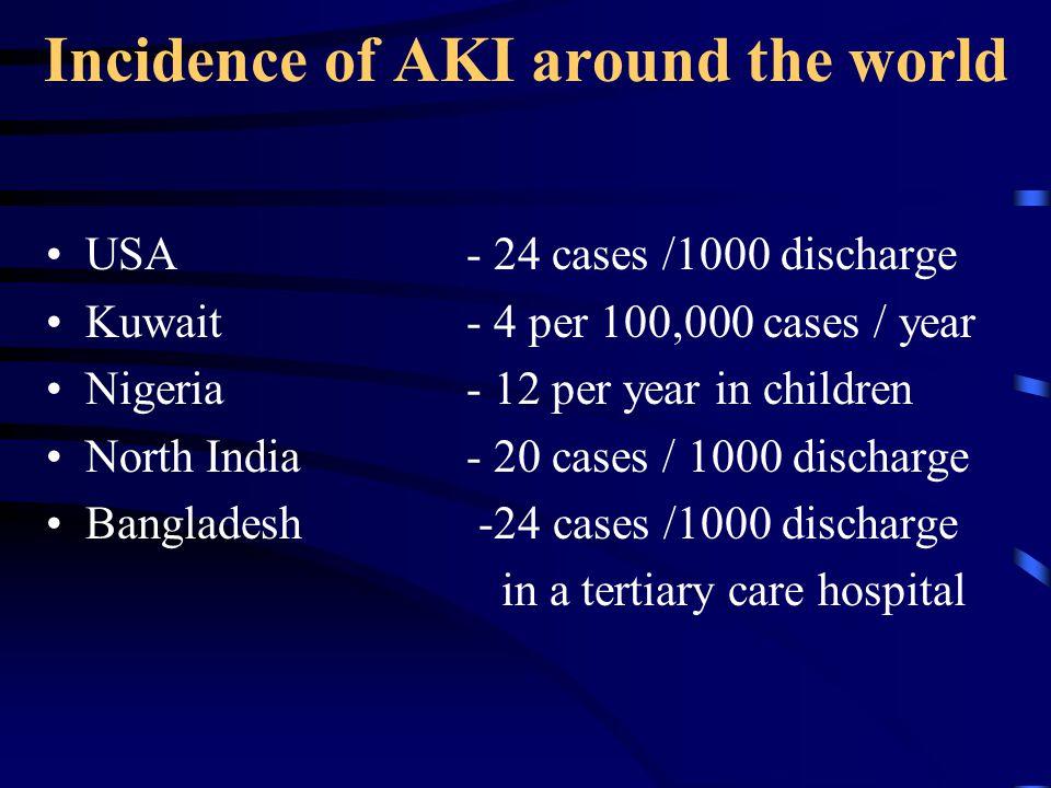 Incidence of AKI around the world