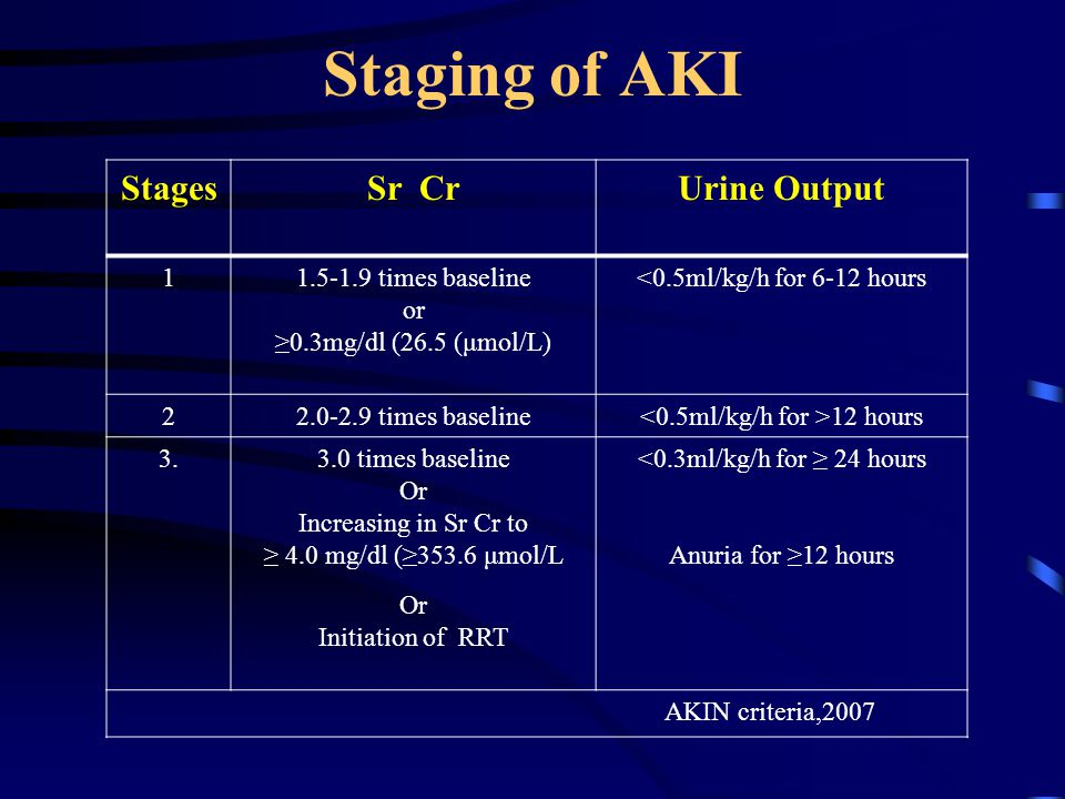 Staging of AKI Stages Sr Cr Urine Output 1 1.5-1.9 times baseline or