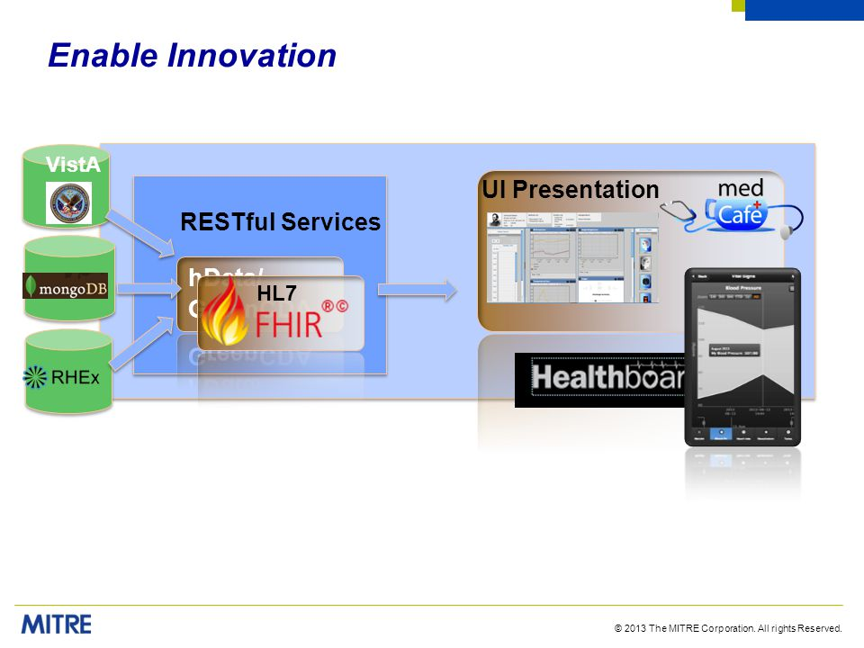Enable Innovation UI Presentation RESTful Services hData/ GreenCDA