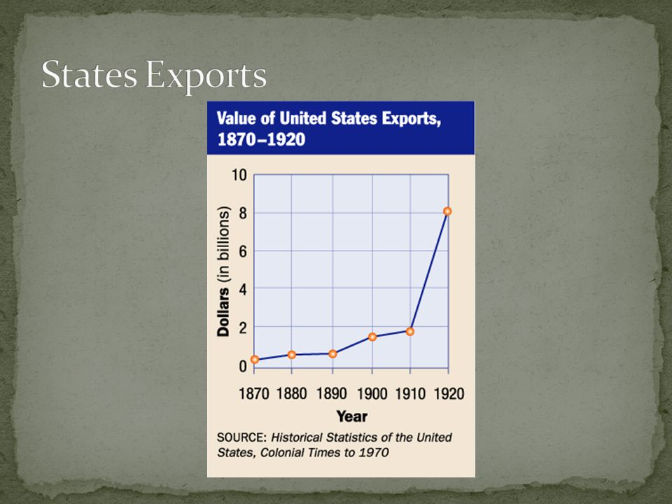 States Exports