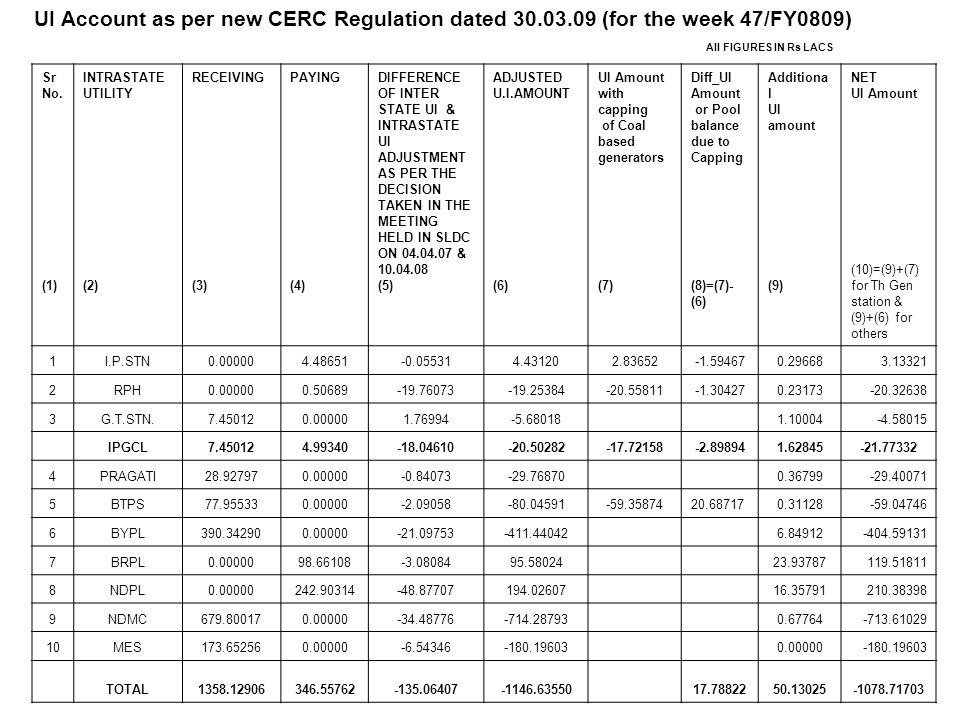 UI Account as per new CERC Regulation dated 30. 03
