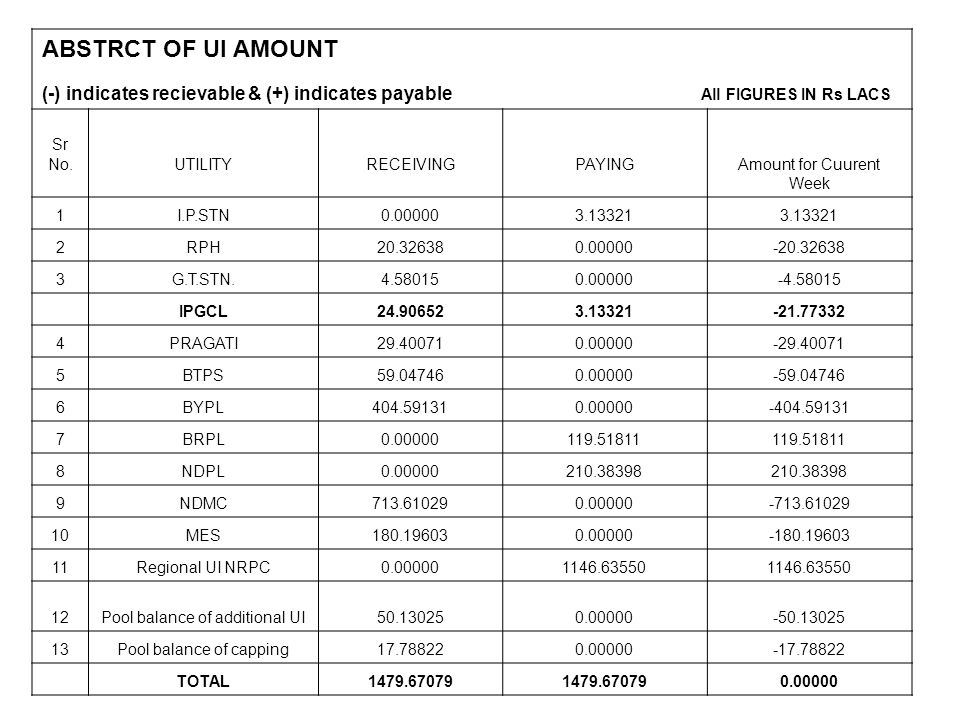 ABSTRCT OF UI AMOUNT (-) indicates recievable & (+) indicates payable All FIGURES IN Rs LACS.