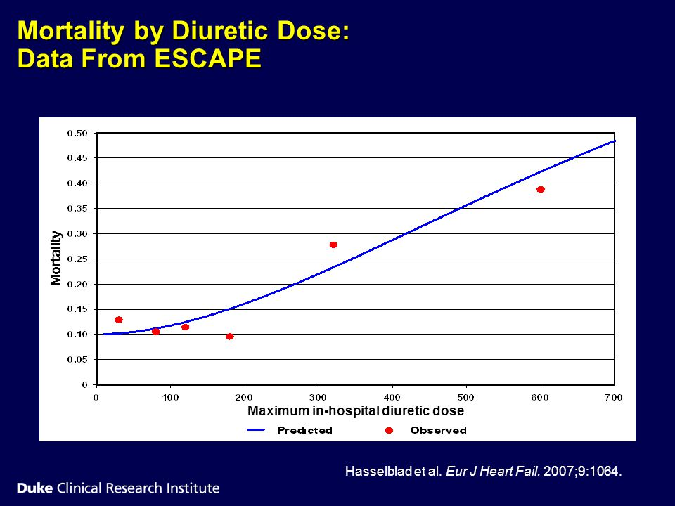 Mortality by Diuretic Dose: Data From ESCAPE