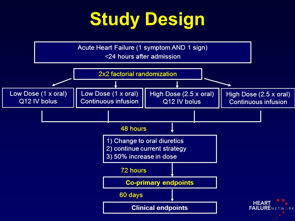Study Design Acute Heart Failure (1 symptom AND 1 sign)