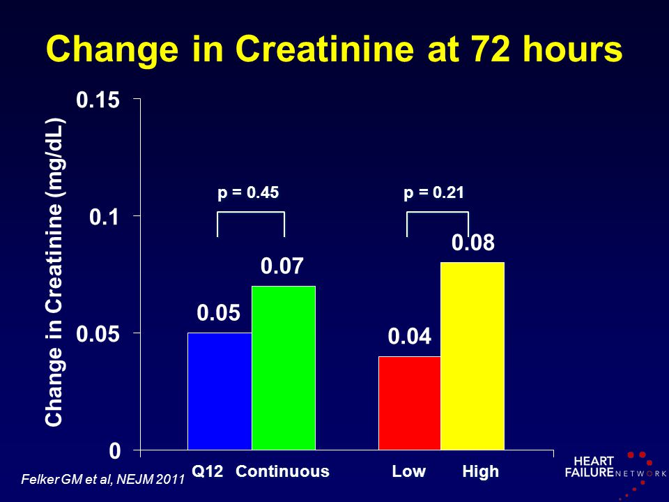 Change in Creatinine at 72 hours