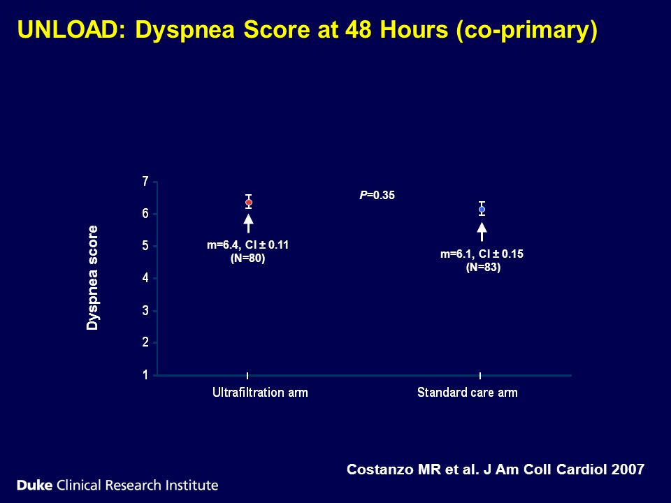 UNLOAD: Dyspnea Score at 48 Hours (co-primary)