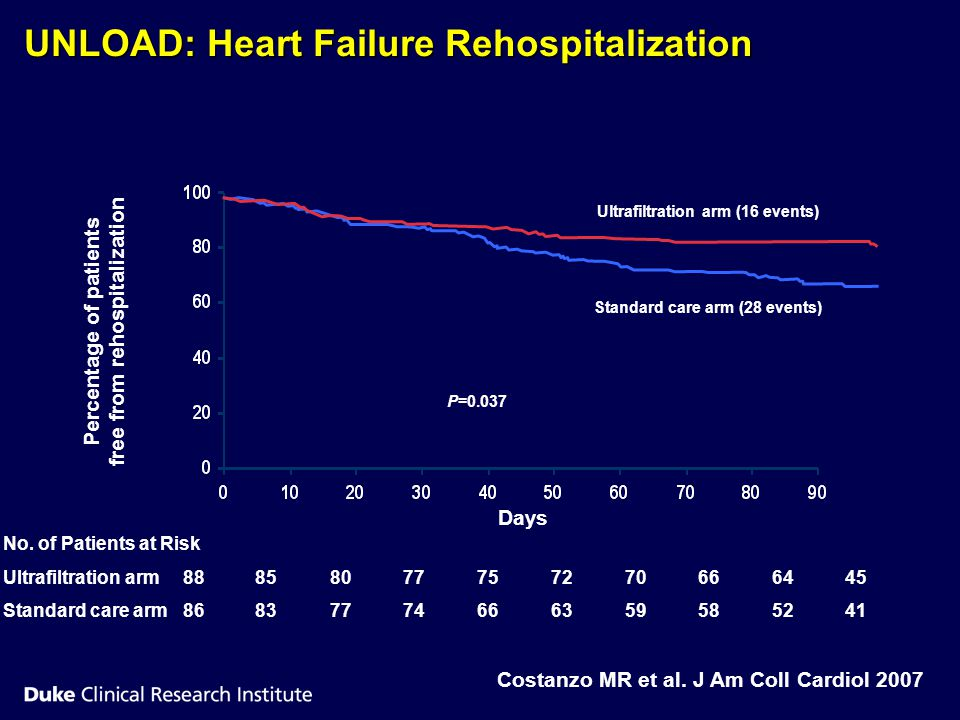 UNLOAD: Heart Failure Rehospitalization