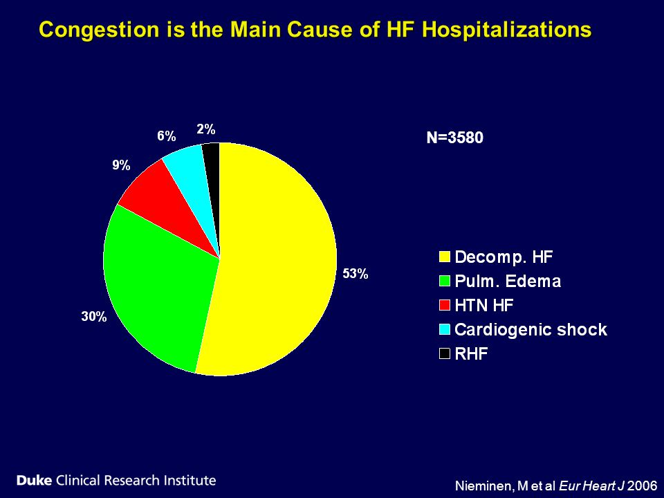 Congestion is the Main Cause of HF Hospitalizations
