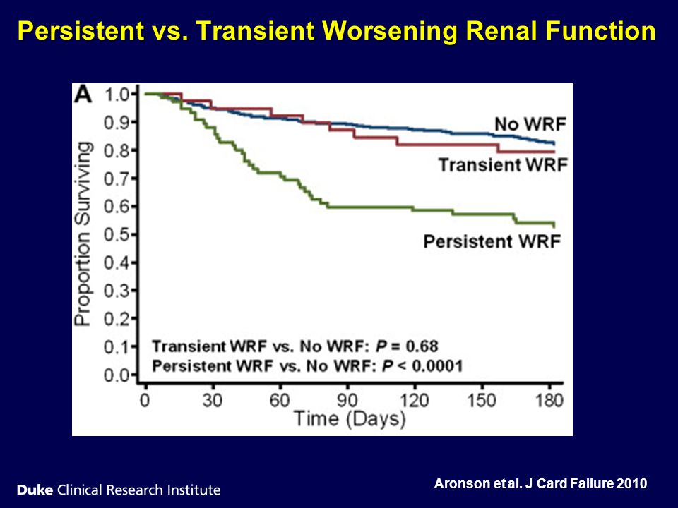 Persistent vs. Transient Worsening Renal Function