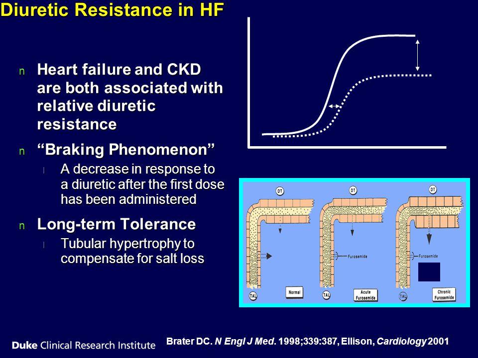 Diuretic Resistance in HF