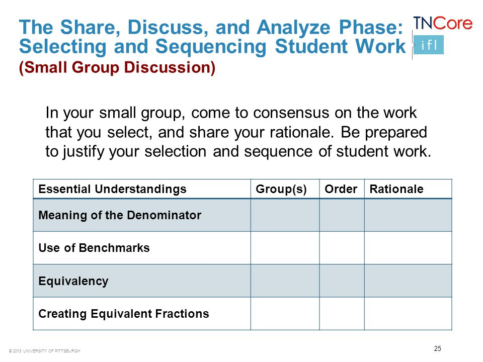 The Share, Discuss, and Analyze Phase: Selecting and Sequencing Student Work (Small Group Discussion)