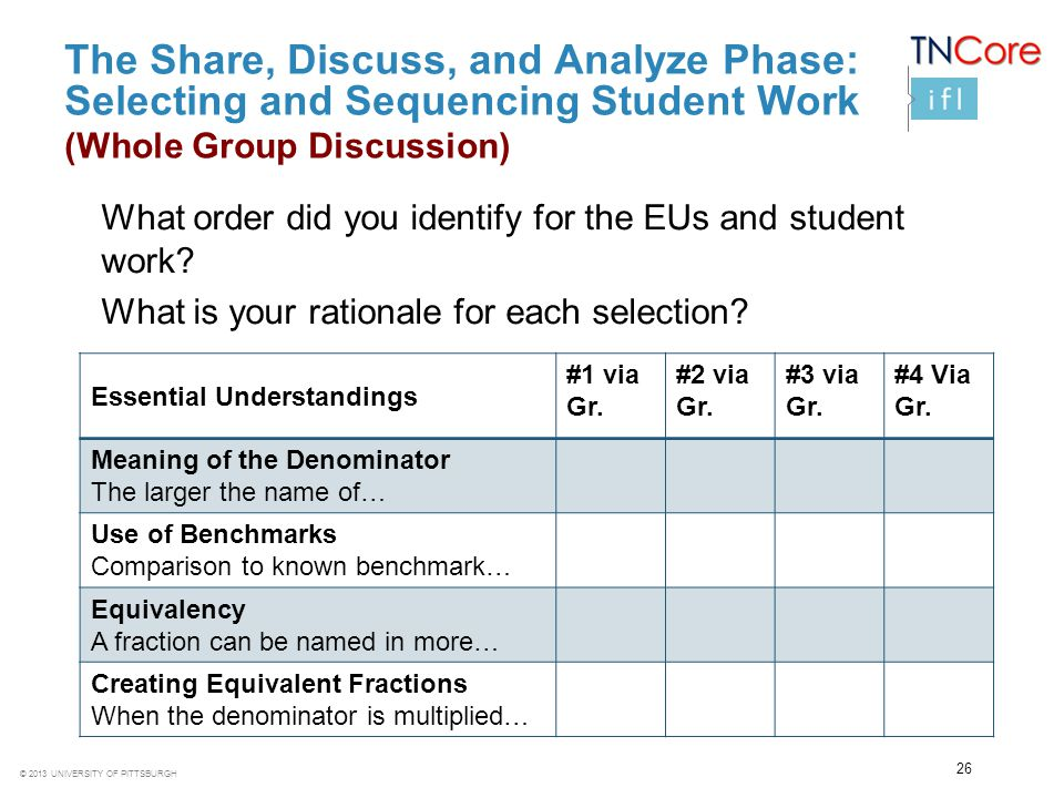 The Share, Discuss, and Analyze Phase: Selecting and Sequencing Student Work (Whole Group Discussion)