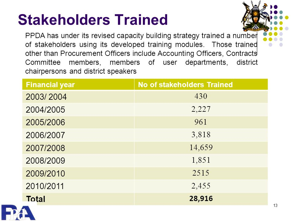 Stakeholders Trained 2003/ 2004 430 2004/2005 2,227 2005/2006 961