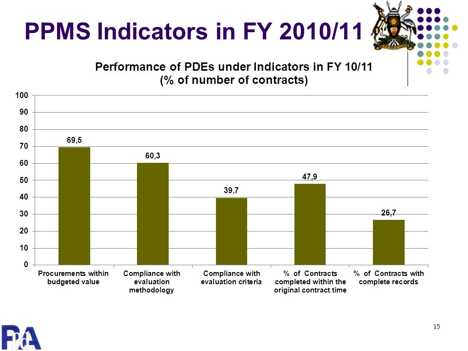 PPMS Indicators in FY 2010/11