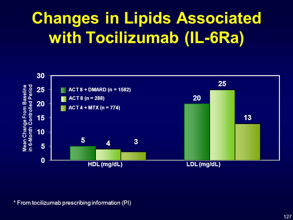 Changes in Lipids Associated with Tocilizumab (IL-6Ra)