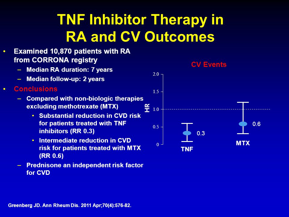TNF Inhibitor Therapy in RA and CV Outcomes