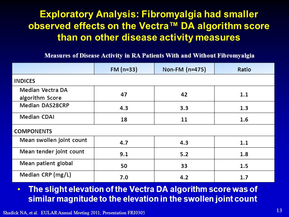 Exploratory Analysis: Fibromyalgia had smaller observed effects on the Vectra™ DA algorithm score than on other disease activity measures