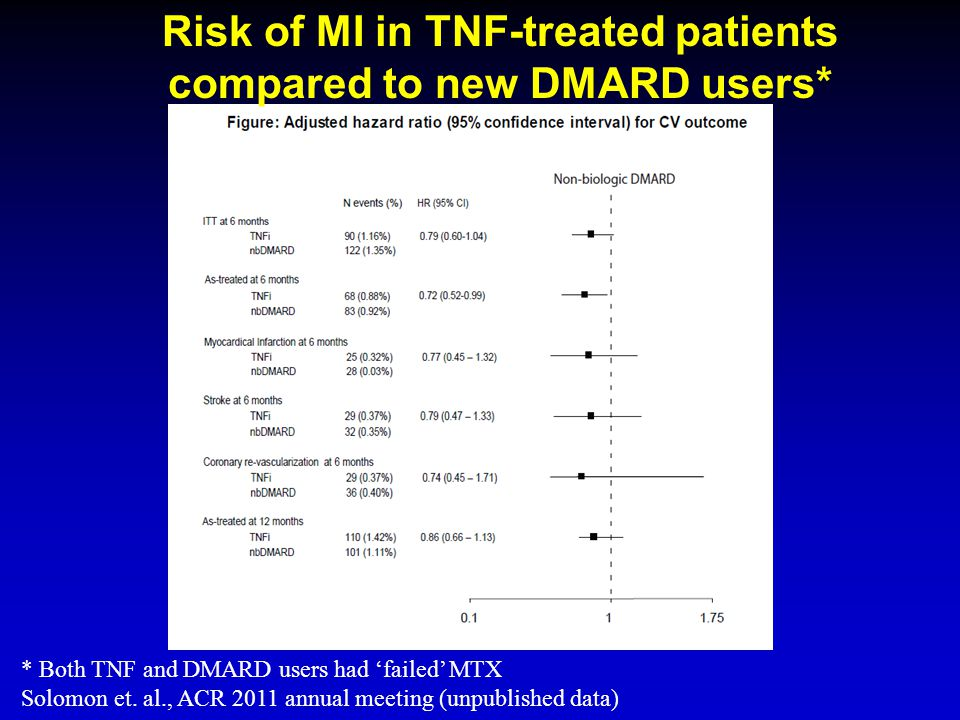 Risk of MI in TNF-treated patients compared to new DMARD users*