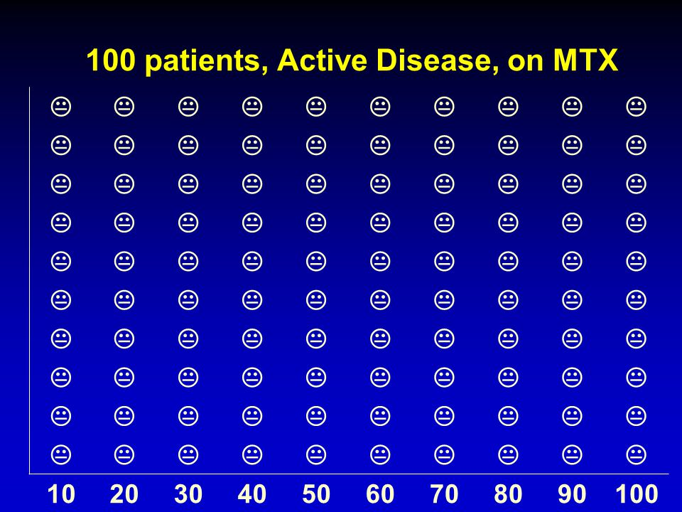100 patients, Active Disease, on MTX