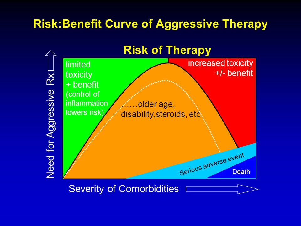 Risk:Benefit Curve of Aggressive Therapy