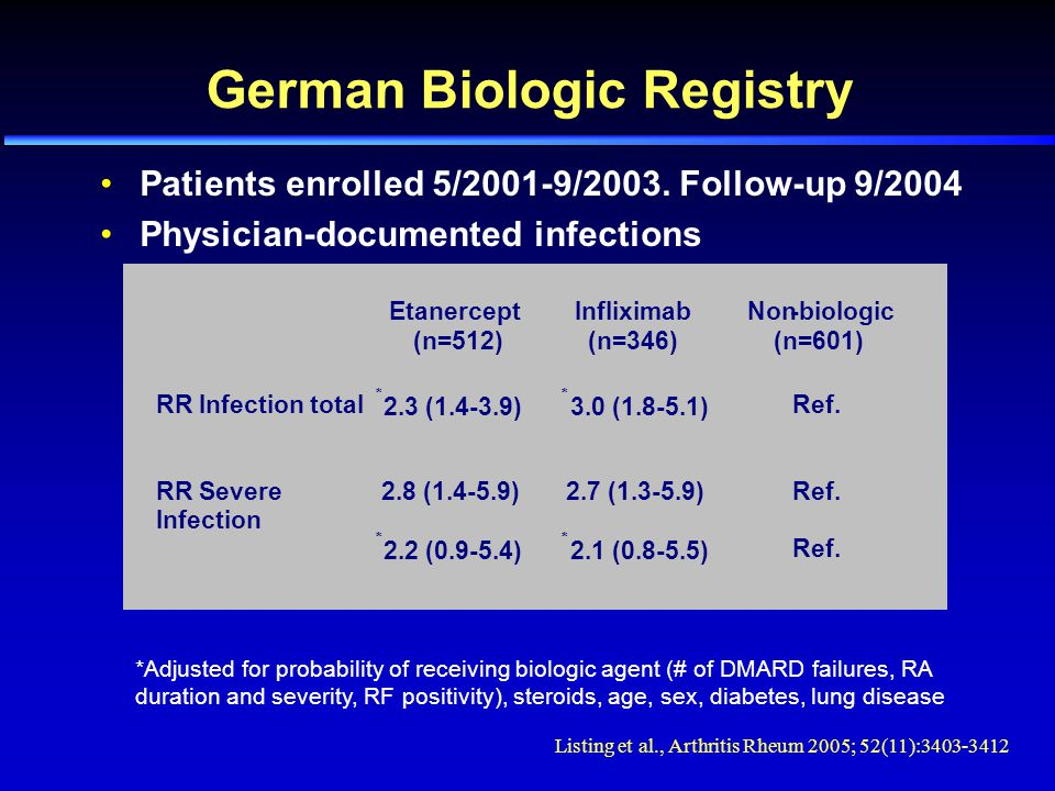 German Biologic Registry