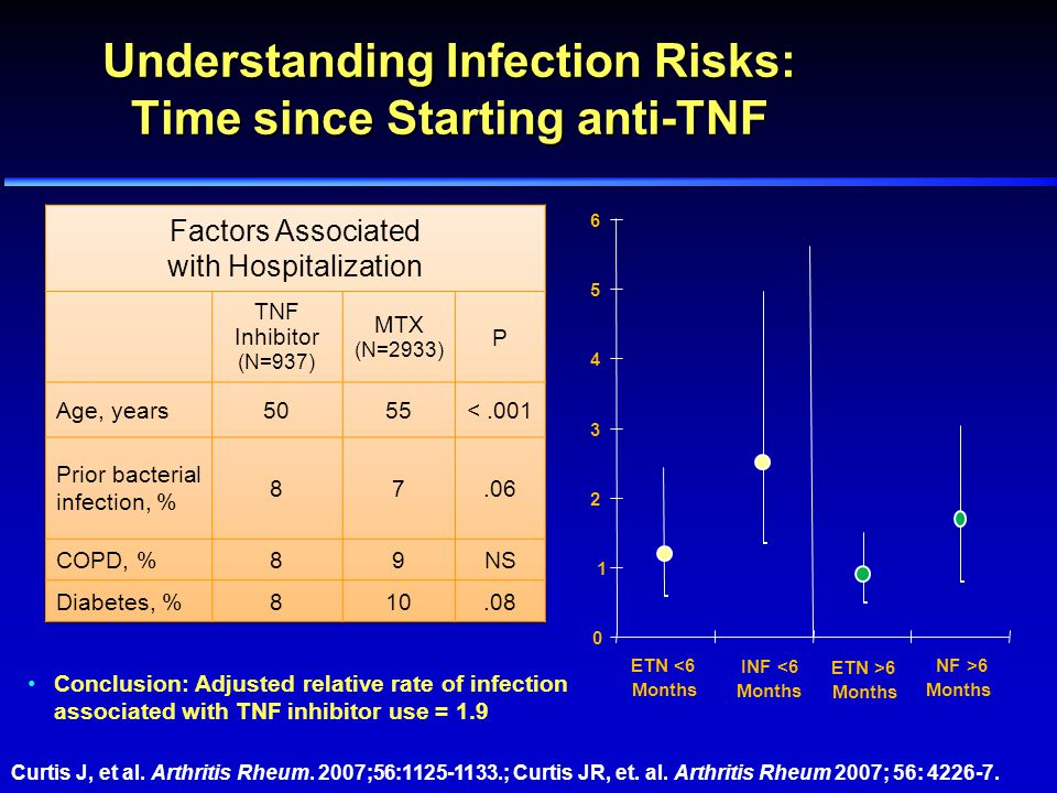 Understanding Infection Risks: Time since Starting anti-TNF