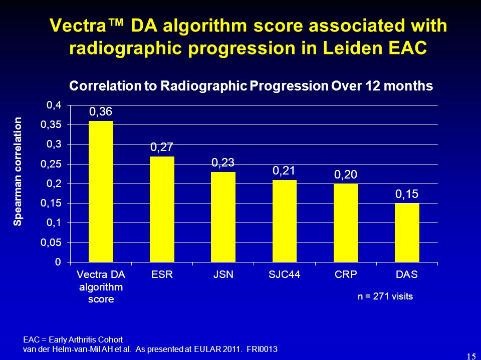 Vectra™ DA algorithm score associated with radiographic progression in Leiden EAC