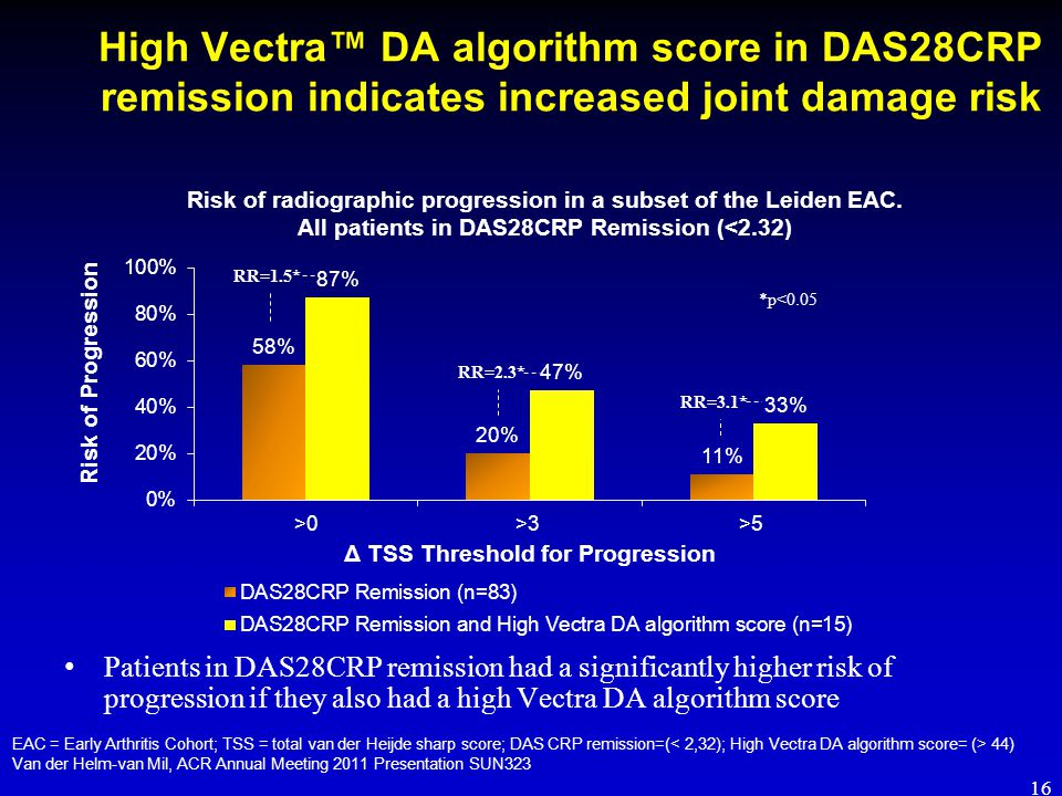 High Vectra™ DA algorithm score in DAS28CRP remission indicates increased joint damage risk