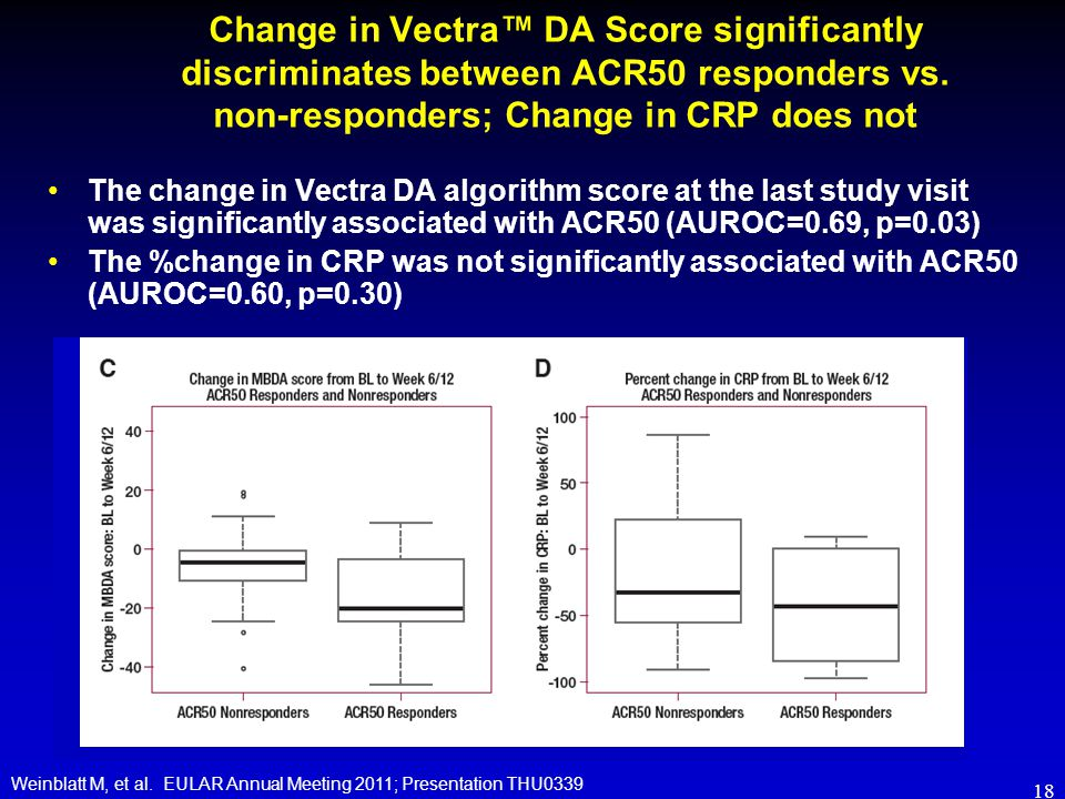 Change in Vectra™ DA Score significantly discriminates between ACR50 responders vs. non-responders; Change in CRP does not