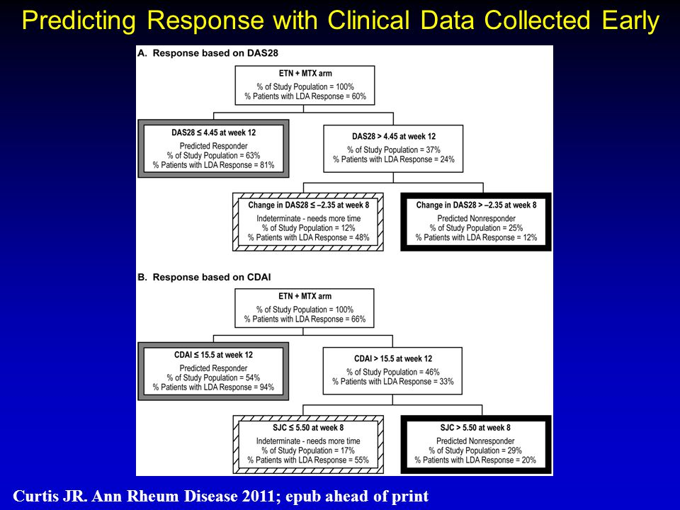 Predicting Response with Clinical Data Collected Early