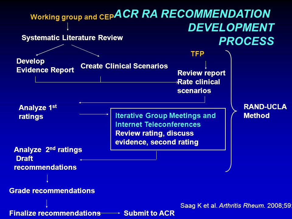 ACR RA RECOMMENDATION DEVELOPMENT PROCESS Working group and CEP