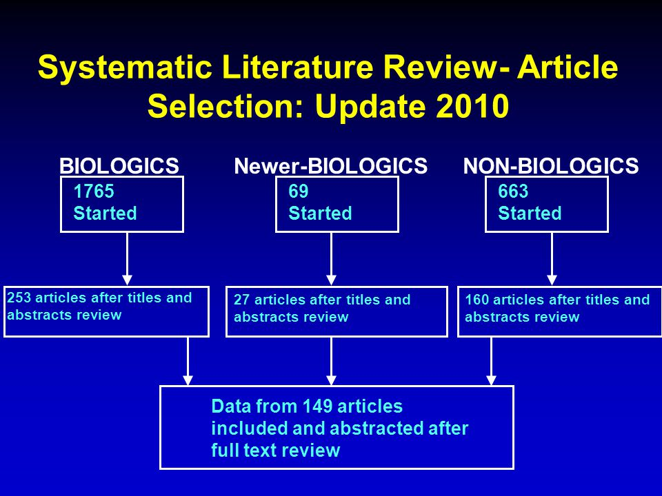 Systematic Literature Review- Article Selection: Update 2010