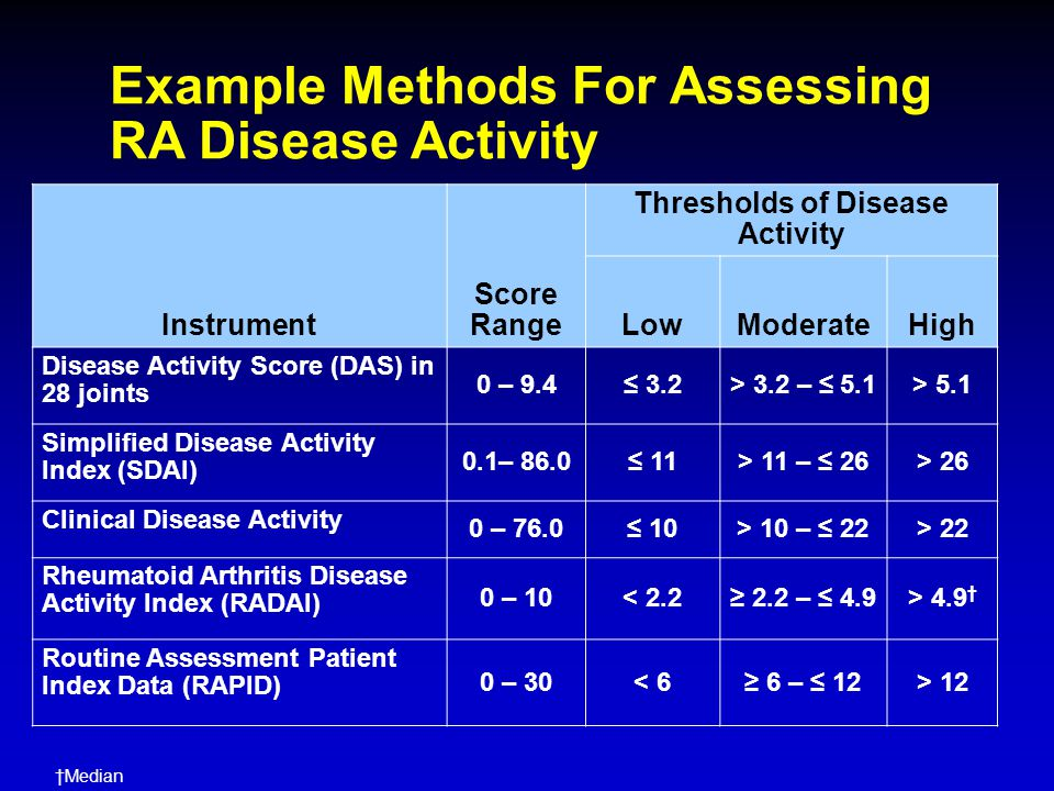 Thresholds of Disease Activity