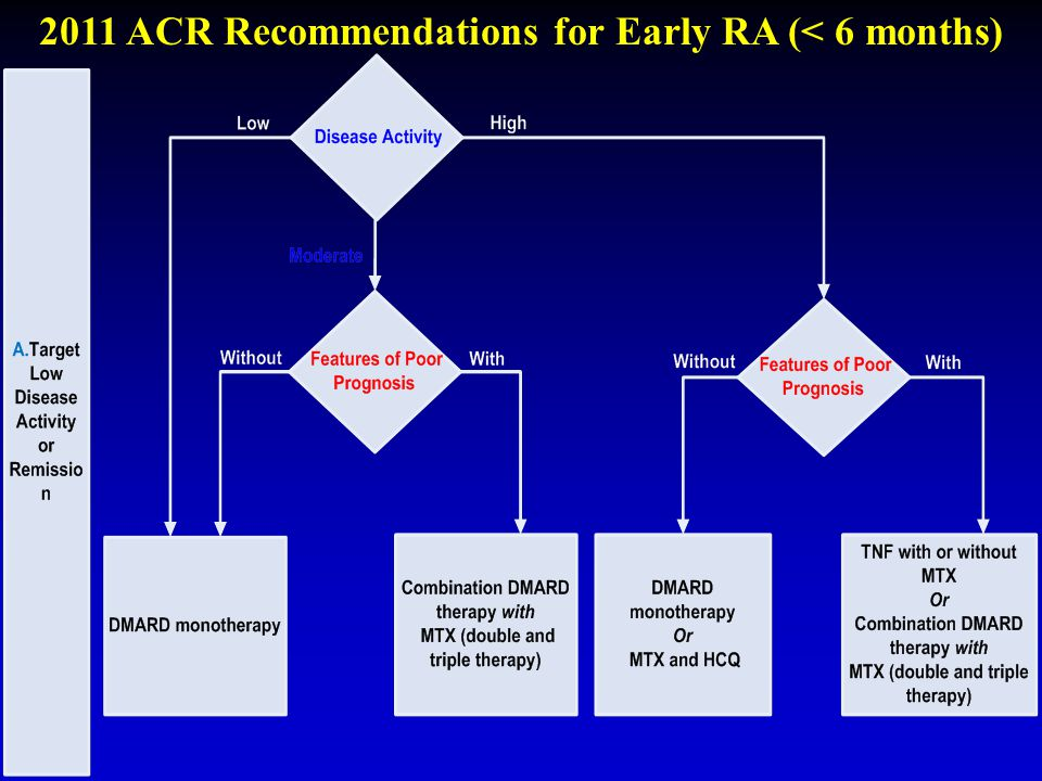 2011 ACR Recommendations for Early RA (< 6 months)