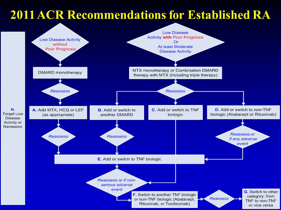 2011 ACR Recommendations for Established RA