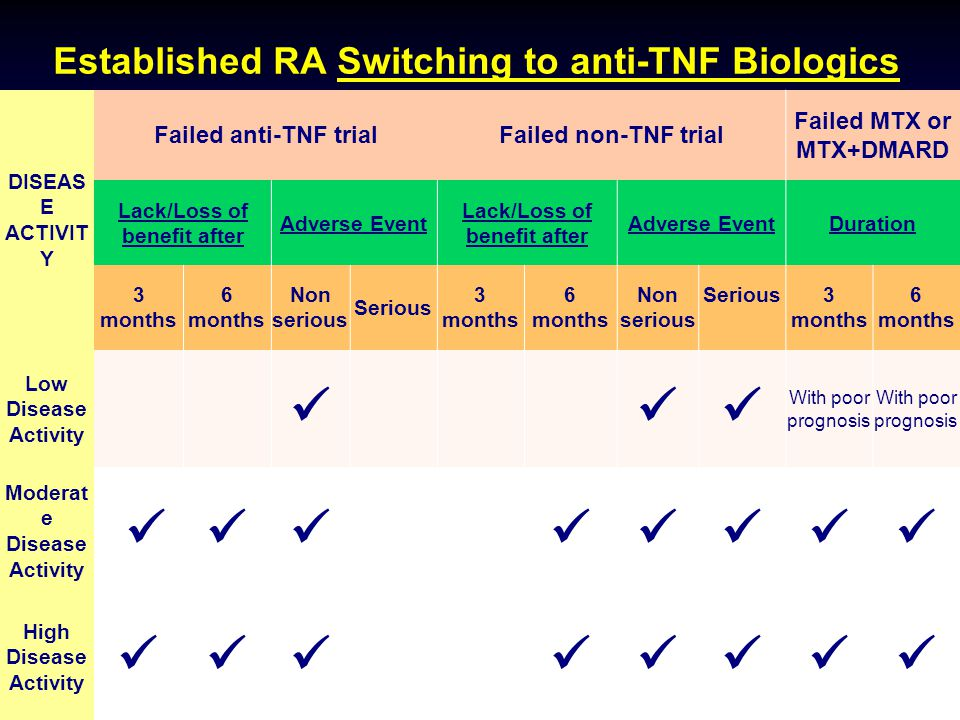 Established RA Switching to anti-TNF Biologics