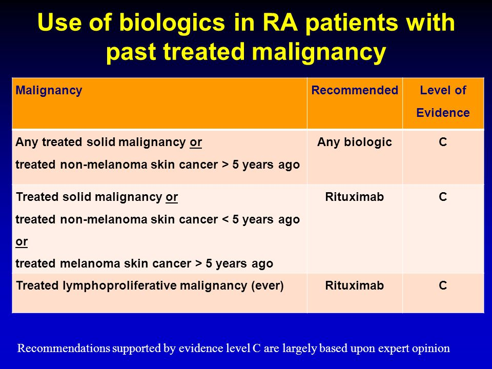 Use of biologics in RA patients with past treated malignancy