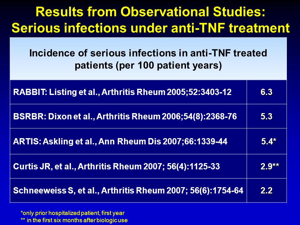 Results from Observational Studies: Serious infections under anti-TNF treatment
