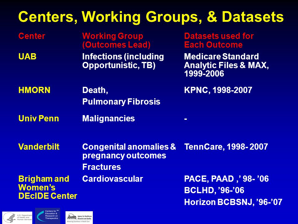Centers, Working Groups, & Datasets