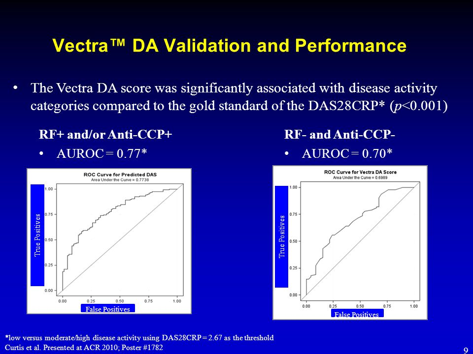 Vectra™ DA Validation and Performance