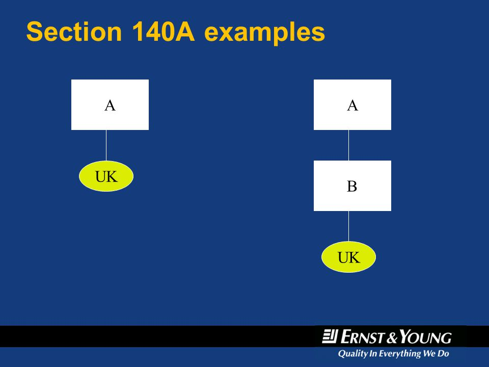 April 6, 2017 Section 140A examples A A UK B UK